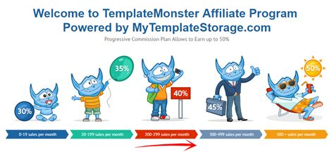 templatemonster high paying affiliate programs gt gt 19