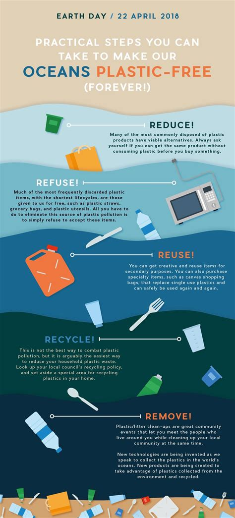 creating infographics indesign how to create an earth day plastic pollution infographic