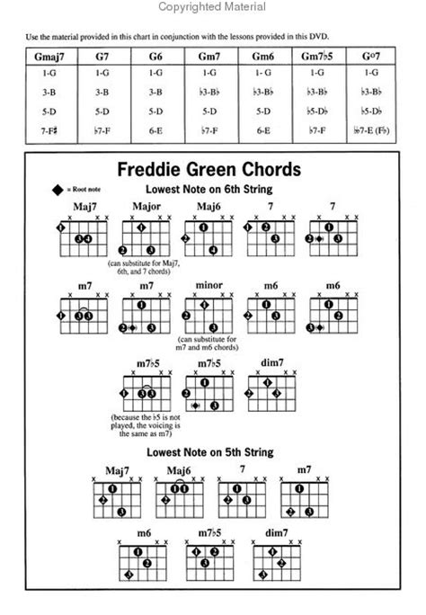 western swing guitar chord progressions spartiti per chitarra di musica gypsy jazz swing