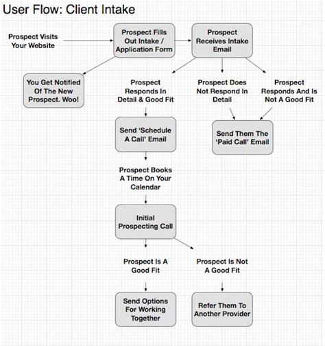 How To Create A Client Intake Process Work Intake Process Template