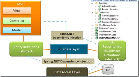 repository pattern overkill professional net articles architecting loosely coupled