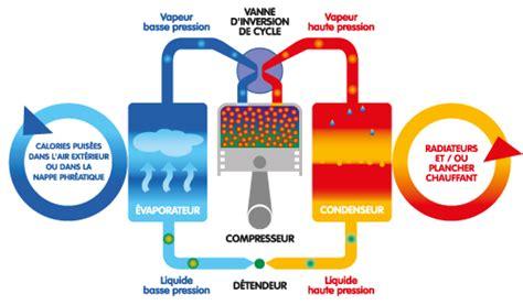 Fonctionnement Pompe à Chaleur 4330 by Pompes 224 Chaleur Emc Energie