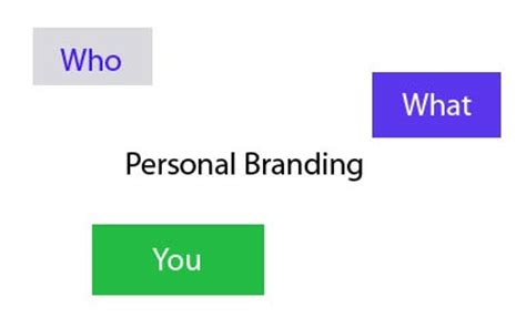 Personal Branding Mba by Personal Branding Distinguish Yourself Business Article