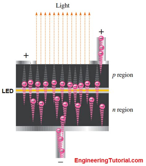 light emitting diode materials light emitting diode operation engineering tutorial