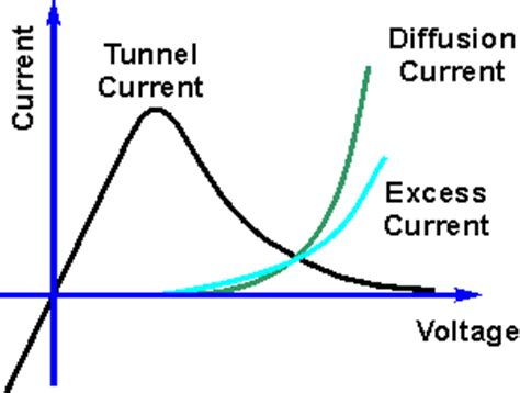 tunnel diode iv curve all about electronics types of diode and their description tunnel diode