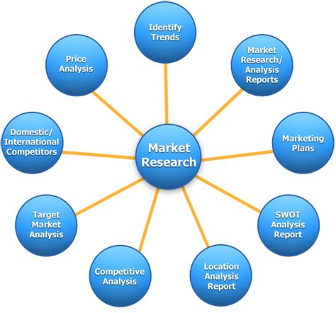 Marketing Mba And Market Research by Marketing Research Gives The Marketeer An Insight On