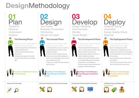 design management by kathryn best pdf 219 best personas images on pinterest customer persona