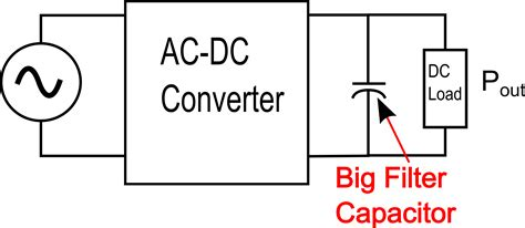 capacitor pass ac and block dc why why the capacitor in your power supply filter is big