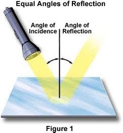 reflection of light in mirrors molecular expressions science optics and you light and