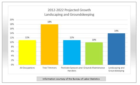 Landscape Architecture Career Salary Image Gallery Landscape Architect Outlook