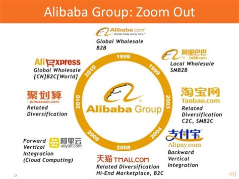 alibaba group alibaba global strategy