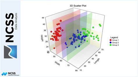 3d scatter plot for ms excel 3d scatter plots in ncss youtube