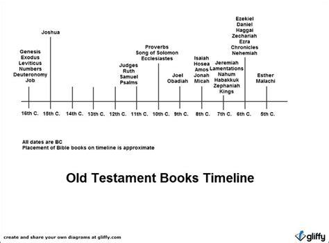 the christian world around the new testament books the world s catalog of ideas