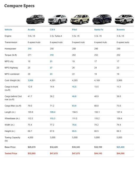 suv comparison chart midsize three row crossover comparison test autoguide