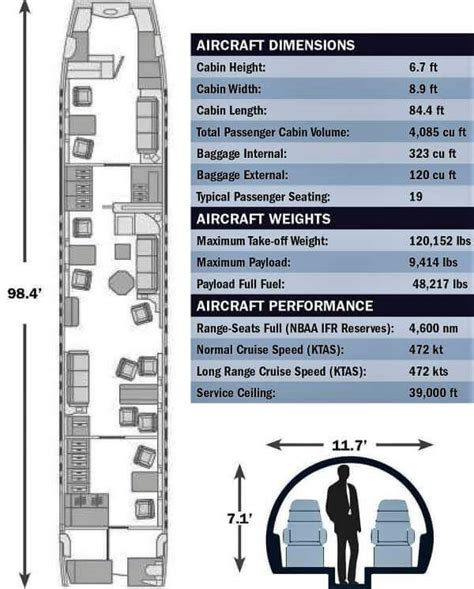 Cabin Layouts embraer lineage 1000e specifications