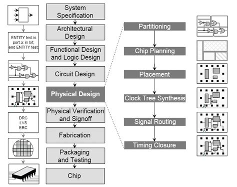 memory layout vlsi nee asic design vlsi design flow 1