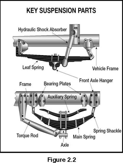 semi truck suspension diagram semi trailer air suspension schematic get free image