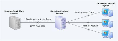 desktop central servicedesk plus integration helpdesk