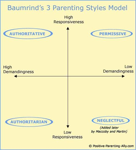 patterned response theory 3 parenting styles in depth the famous diana baumrind study