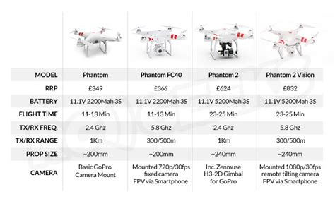 take a look on our comparison between two of the most which phantom will you buy