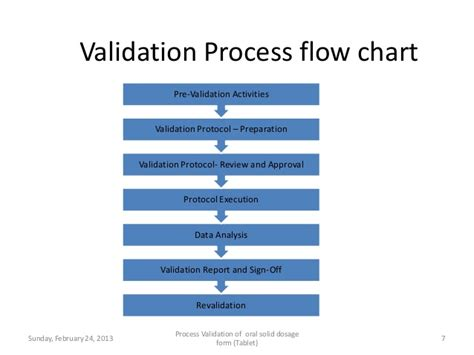 pharmaceutical process validation report template validation of solid dosage form tablet 1