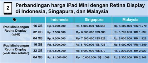 Mini 2 Retina Display Di Indonesia harga air dan mini retina display di indonesia