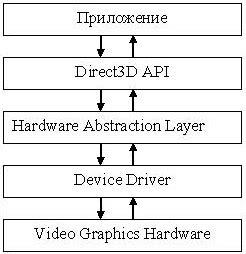 delphi directx tutorial ноу интуит лекция двумерная графика с использованием