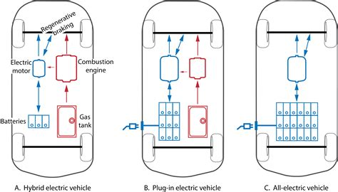 electric vehicles battery pretty electric car schematic images electrical and