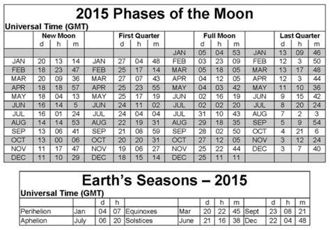 Kalender Mit Mondphasen 2015 3711 by Chinesischer Mondkalender Was Stellen Die Mondphasen
