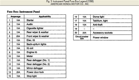 98 honda civic fuse panel wiring diagram and schematic