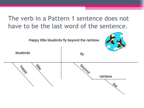 pattern of interrogative sentences sentence patterns