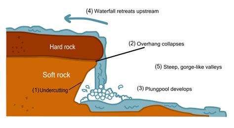 erosion diagram greenfieldgeography igcse rivers and gcse rivers