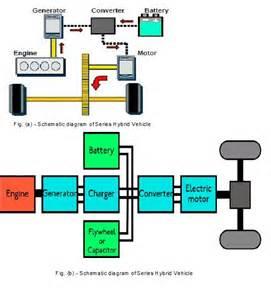 hybrid engine diagram get free image about wiring diagram