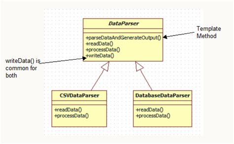 template design pattern java exle template method design pattern in java codeproject
