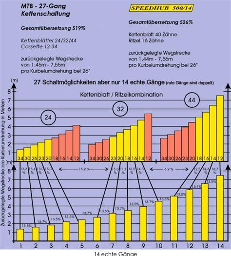 Richtig Schalten Auto by Kettenschaltung 252 Bersetzung Automobil Bau Auto Systeme