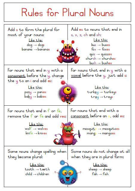 printable noun poster singular to plural noun rules poster free download