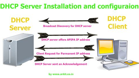 for dhcp dhcp server