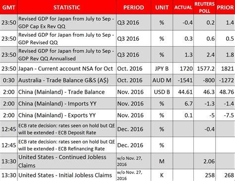 Fx Economic Calendar Fx Daily Economic Calendar Gci Phone Service