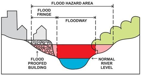 diagram of a floodplain july 2013 alberta environment and parks
