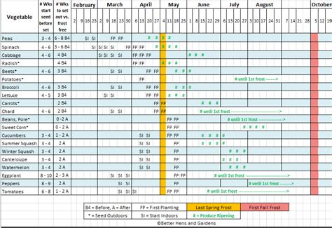 Making 2014 S Seed Starting Planting Schedule W Downloadable Template Plant Feeding Schedule Template