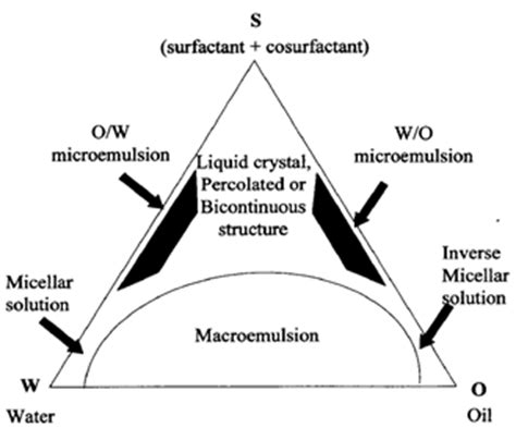 ternary phase diagram for microemulsion formulation and characterization of microemulsion based