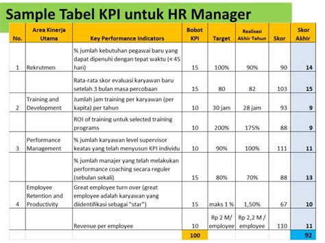 kpi assessment template ppt contoh template tabel kpi hr manager powerpoint