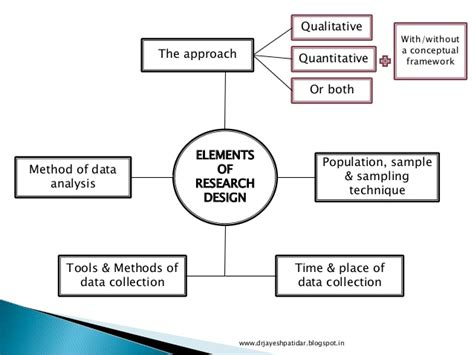 research design key elements introduction to research design