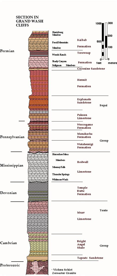 Stratigraphic Section by Arizona Geology