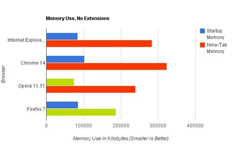 chrome memory usage 8 essential chrome extensions to reduce its memory ram usage