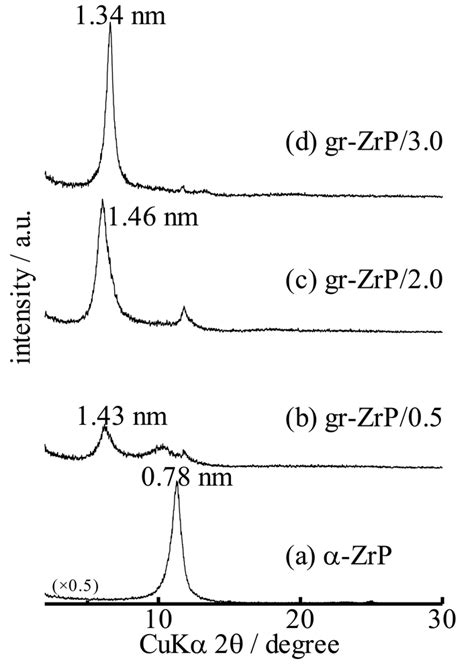 xrd pattern of polypyrrole polymers free full text synthesis of polypyrrole