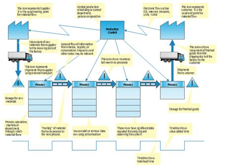 Vsm Template Value Stream Mapping Template Value Stream Map Template Vsm Template Material Flow Chart Template