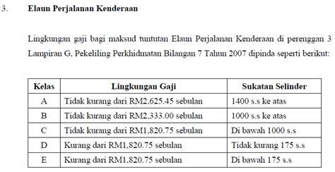 notakanan memahami maksud jadual gaji minimum maksimum
