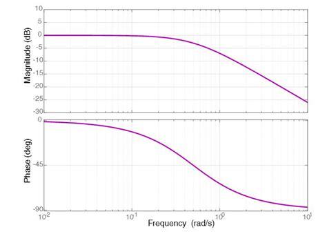 bode diagram bode plot exle bode diagram exle matlab