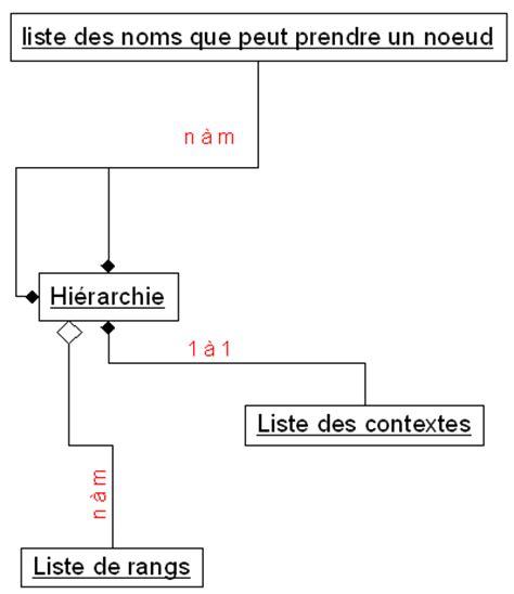 diagramme de classe uml agrégation composition comment repr 233 senter cette id 233 e en uml